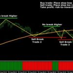 Best Zigzag Forex indicator for MT4 Download Free