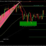 Download Zup Harmonic V152 Indicator for MT4 free