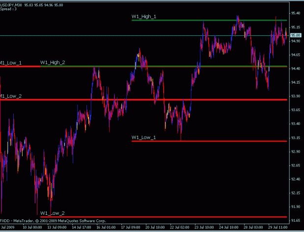 Free High Low Indicator for MT4 / MT5