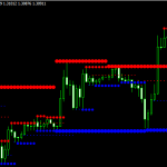 Download Best Free Support and Resistance Forex Indicator MT4