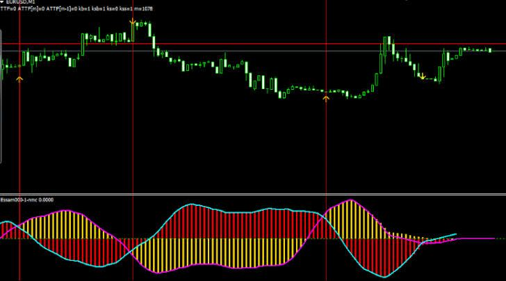 Non Repaint Support And Resistance Indicator For Mt4 Free