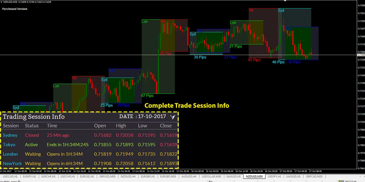 open high low close indicator mt4