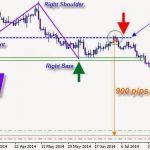 Download Pips Festival M and W Indicator for MT4 Free