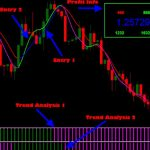 Download Profit Loss info Indicator for MT4 free