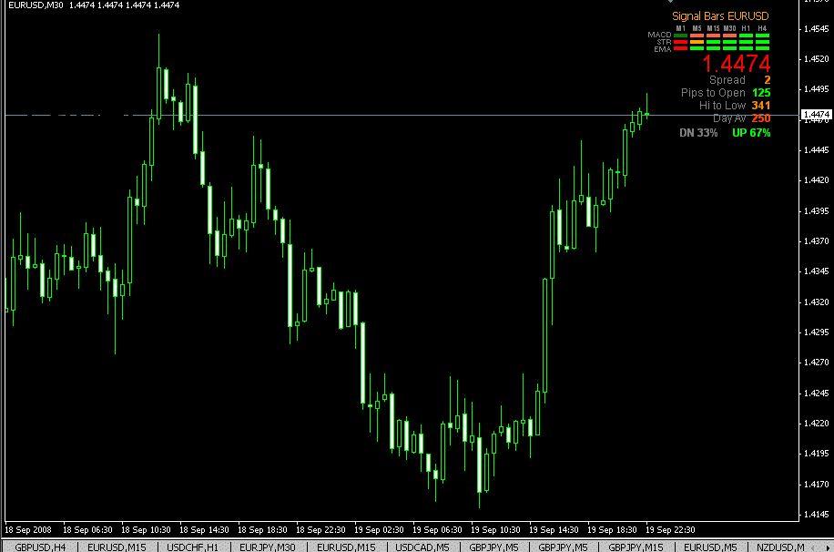 Forex Best Signal Bar V5 Indicator For Mt4 Mt5 Download Free