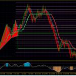 EMA SMA Angle Indicator for MT4 free