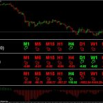 Fast Moving Averages Crossover Trading STR Indicator MT4 Download free