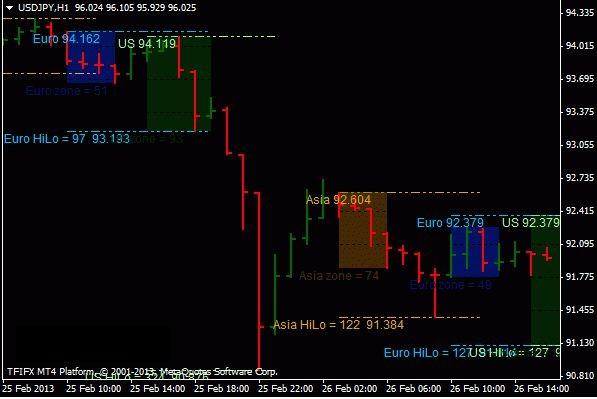 swing high low indicator mt4
