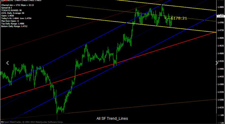 Auto Drawing Trendline Indicator For Mt4 Free Download