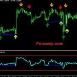 Download RSI Slop Divergence Indicator For MT5 Free