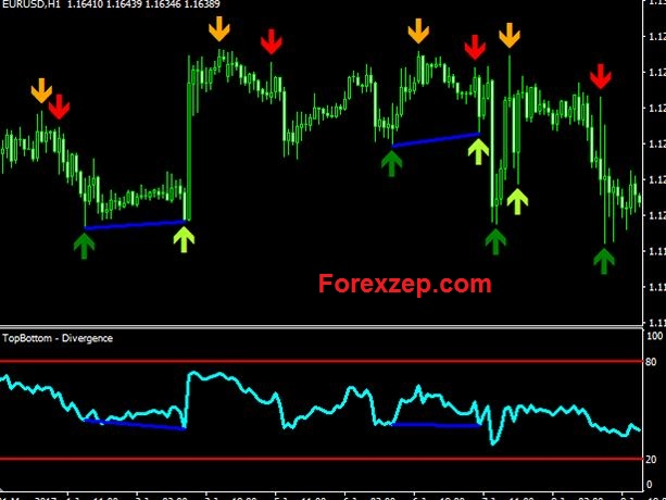 RSI divergence indicator mt5