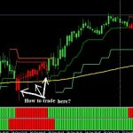 Download Best SuperTrend Indicator For MT4 Free