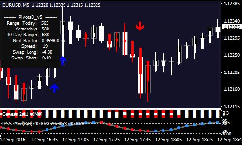 Best Free Mt4 Mt5 Indicators Eas Forex System Strategies