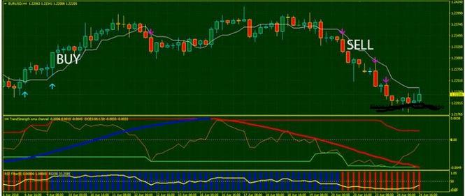 adx trend strength indicator mt4