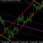 Forex Auto Trend lines indicator For MT5 [month] [year] Download Free