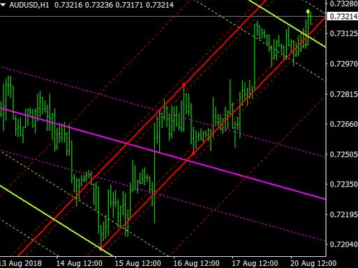 Forex Auto Trend Lines Indicator For Mt5 Download Free