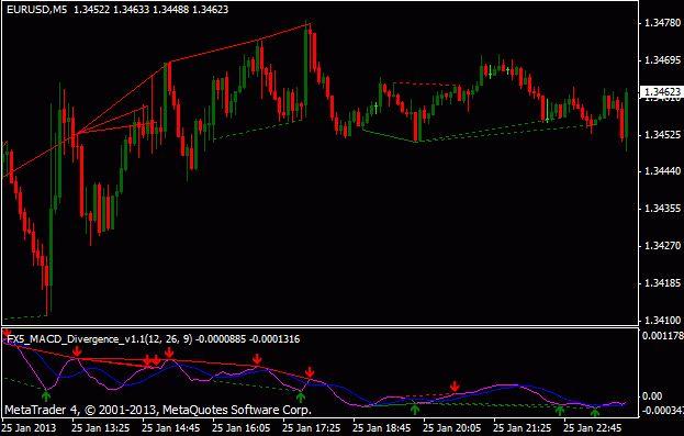 macd Alert divergence indicator mt4