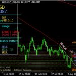 MDZ Price Action Indicator For MT4 Download Free