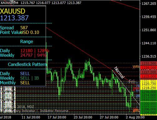 mdz price action indicator