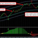 Price Action Channel Binary Options Indicator MT4 Free