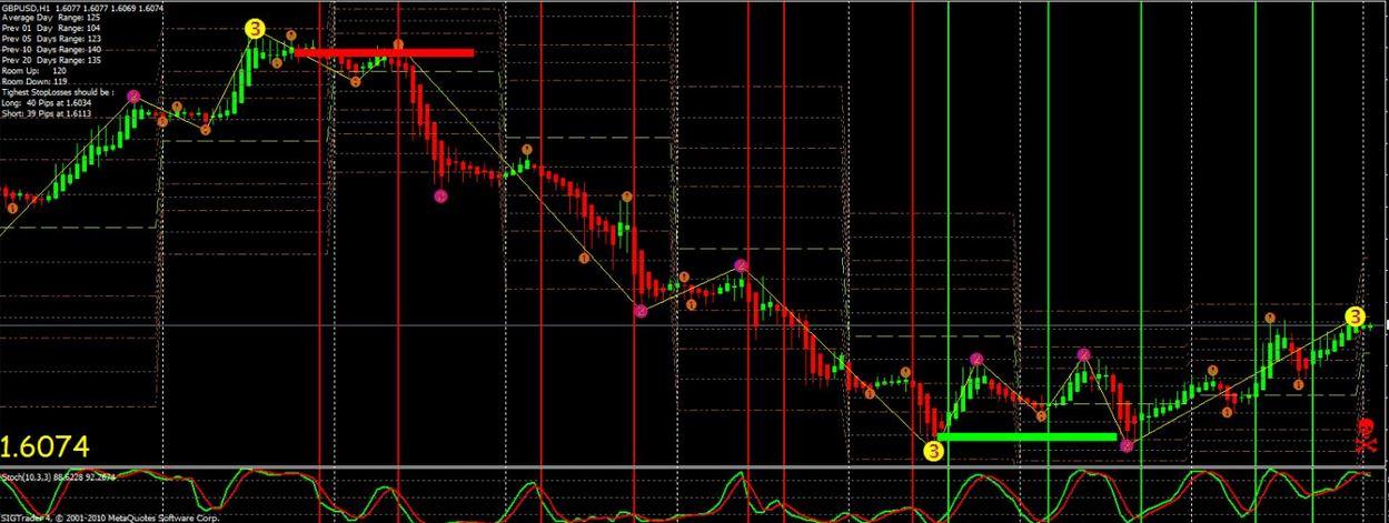 price action monitor indicator mt4 free