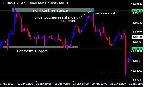 price action swing indicator mt4