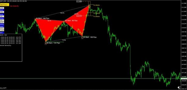 price pattern indicator mt4