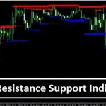 Download Accurate Support Resistance Indicator MT4 Free
