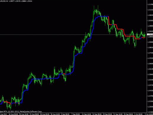 trend magic indicator mt4