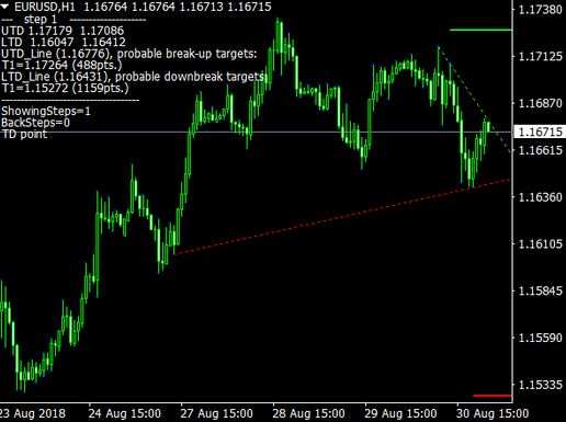 Forex Trendline Breakout Alert Indicator Mt4 Download