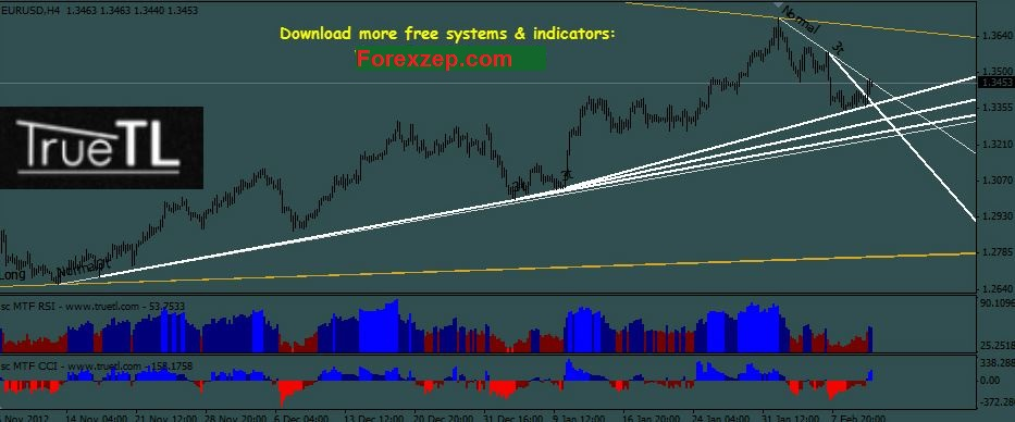 True Tl V2 0 Trendline Indicator Mt4 Free Download